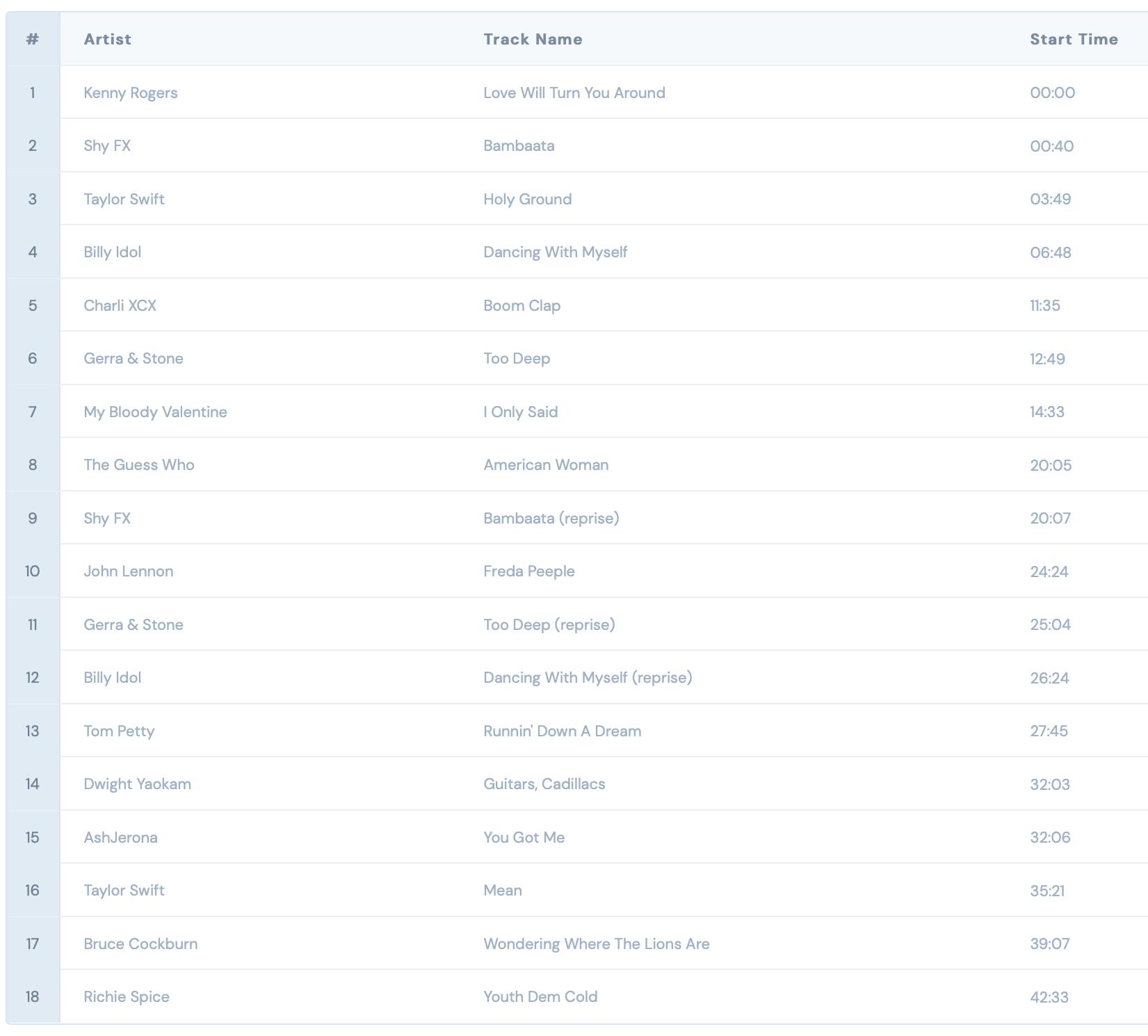 Dr Teeth's Drum & Bass Country DJ mix tracklist